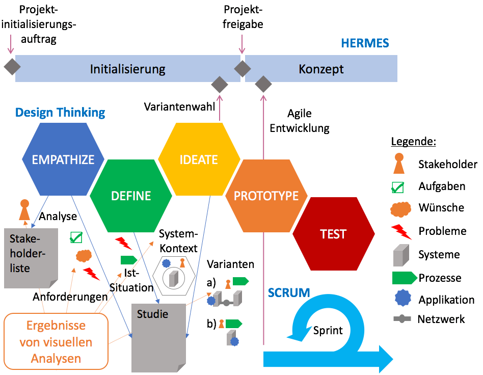 HERMES Design Thinking, Scrum und visuelle Analysen