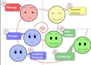 Die Grafik zeigt die Problemlösungsspirale, eine auf wissenschaftliche Methoden abgestützte Art und Weise, wie man professionel Probleme schnell und einfach löst.