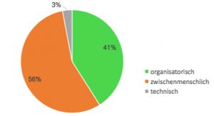 Grafik zu den Typen von Schwierigkeiten in IT-Projekten: 56% der Schwierigkeiten sind zwischenmenschlicher Natur, 41% sind organisatorischer Natur und nur 3% sind technischer Natur.
